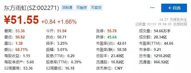 东方雨虹(ORIENTAL YUHONG)总市值突破1200亿!