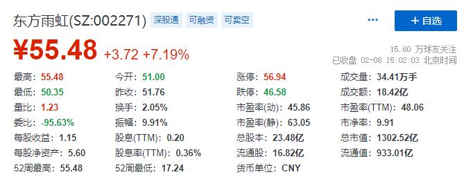 东方雨虹(ORIENTAL YUHONG)总市值突破1300亿